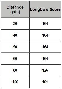 252 Longbow Scores